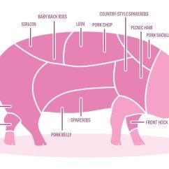 Pig Cuts Diagram Wiring For Caravan Solar Panel With Anderson Plug From Car Pork 101 A Modern Farmer Of