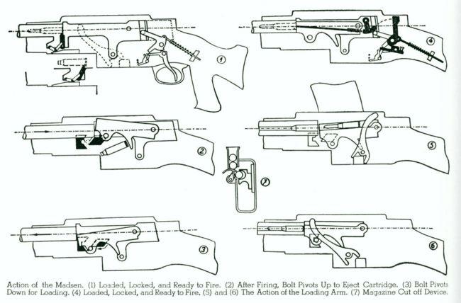 basic gun diagram 2002 chevy silverado 2500hd stereo wiring madsen modern firearms explaining the action of light machine