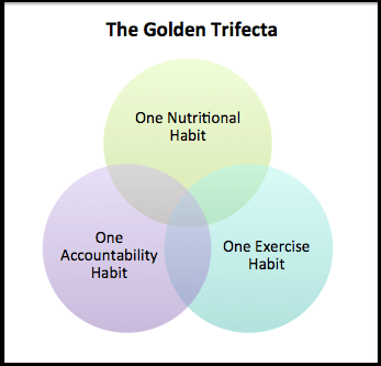 the golden trifecta - what to do when you don't know what to do to lose weight