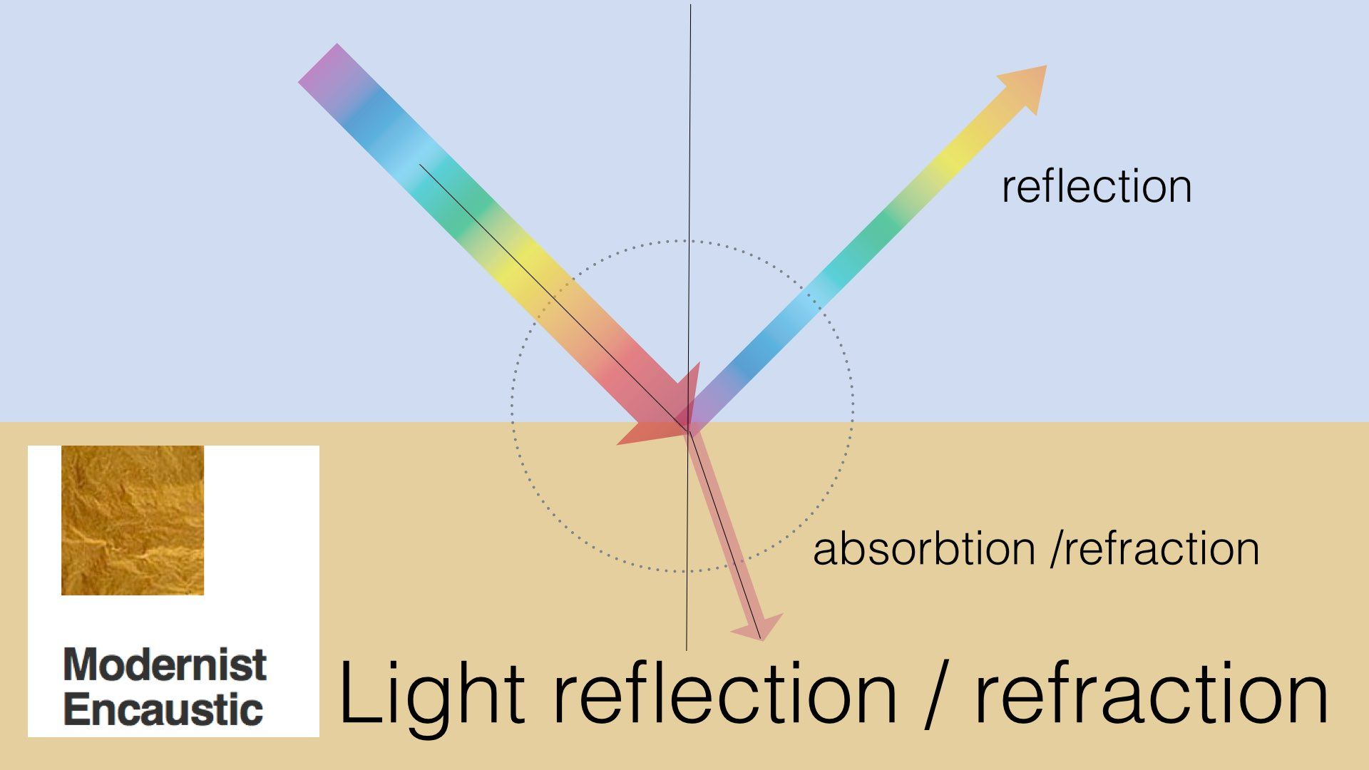 Reflection Amp Refraction