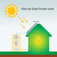 How Solar Power Works Diagram Ethernet Wiring Wall Jack Energy Panels Work Do