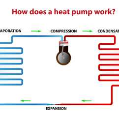 Heat Pump Air Handler Diagram 3 Circle Venn Solver And How It Works An Easy To Understand Guide