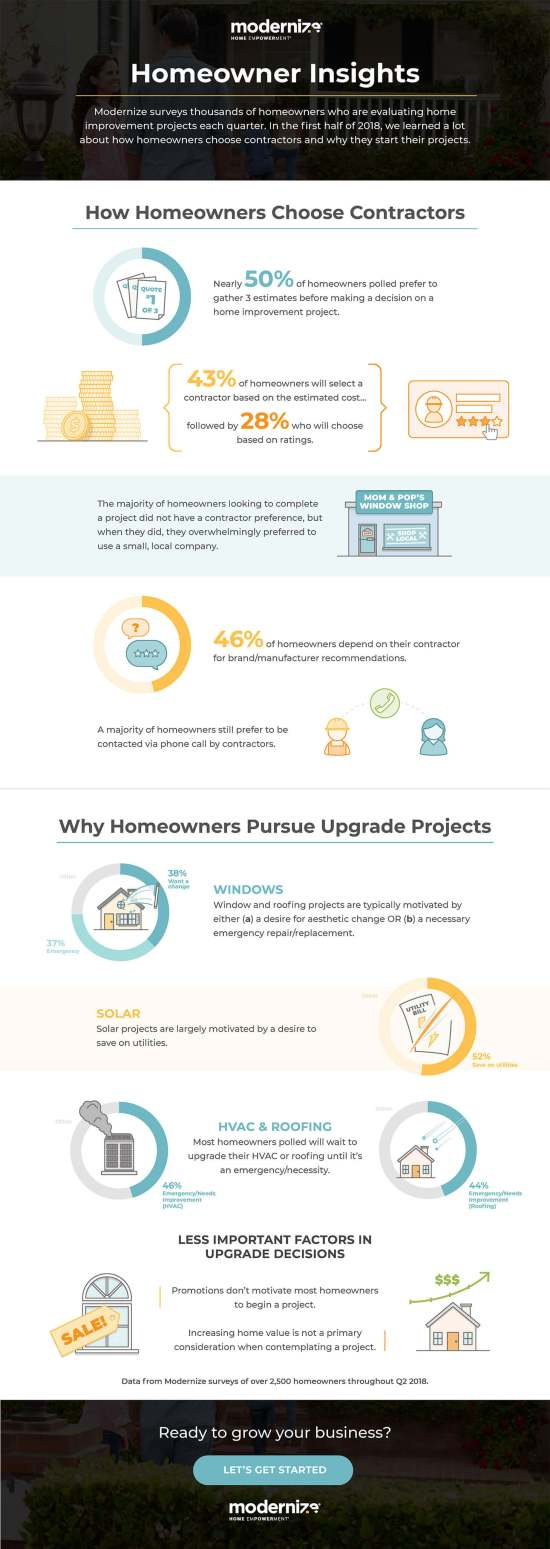 Homeowner Survey 2018 Q2