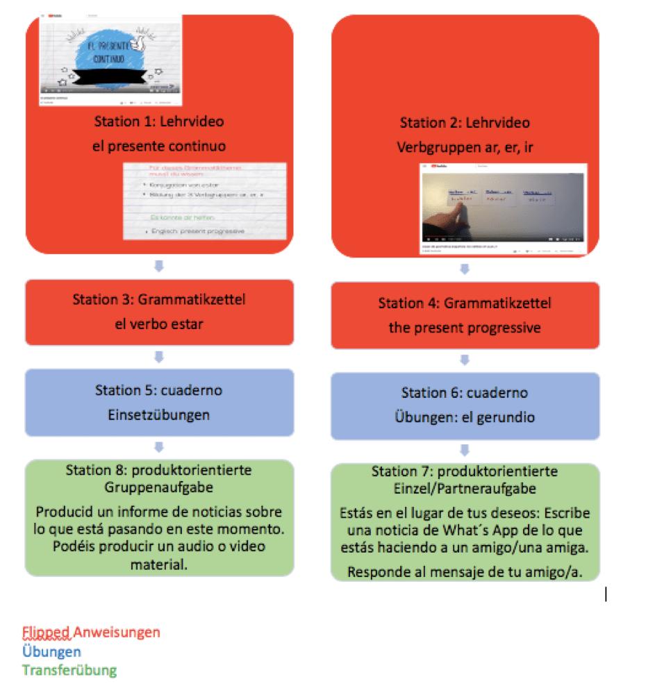 (in)geflippte Spanischunterricht_el gerundio