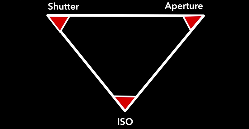 how to understand iso