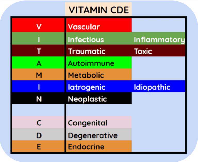 Universal Differential Diagnosis Formulator VITAMIN CDE
