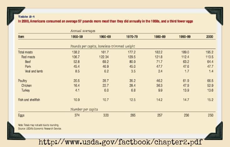 USDA Meat Consumption
