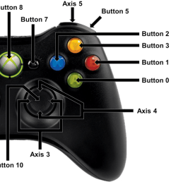 xbox 360 game controller [ 5143 x 2237 Pixel ]
