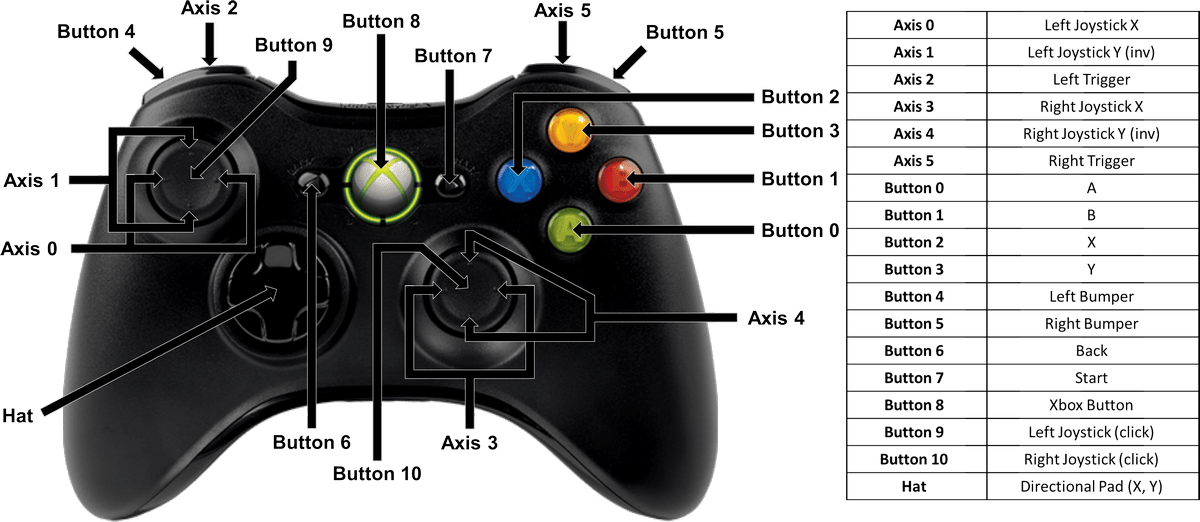 hight resolution of xbox 360 game controller