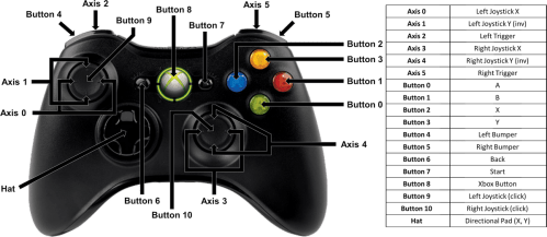 small resolution of xbox 360 game controller