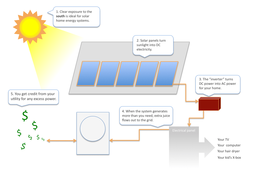 how solar power works diagram auto wiring tester modern the following is a visual representation of