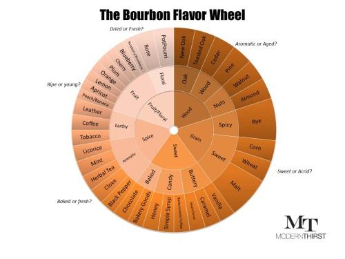 flavor wheel 2