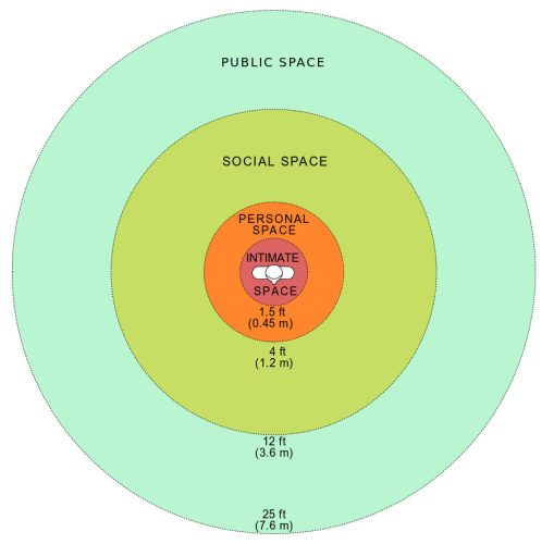 Personal Space Chart
