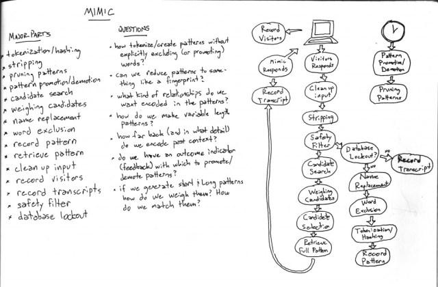 Mimic Flowchart