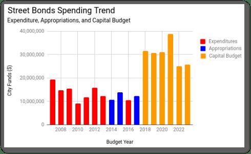 Street Bonds Spending Trends