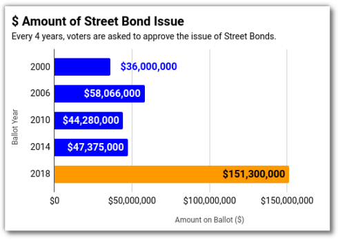 $ Amount of Omaha Street Bond Issue