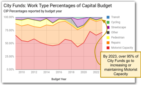 City Funds: Capital Budget by Work Type Percentage