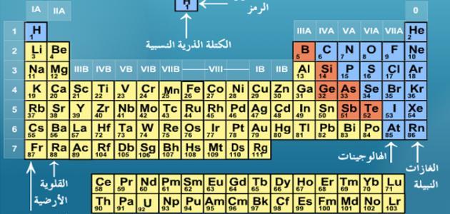 أسماء عناصر الجدول الدوري بالعربي موضوع