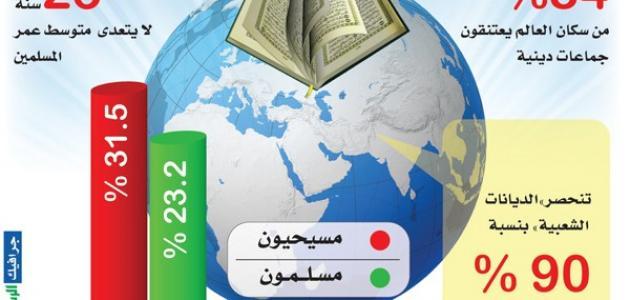 ما هي أكبر ديانة في العالم موضوع