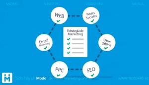 modoweb. Redes sociales. Adwords. Email marketing. Diseño de página web Ciudad Real.