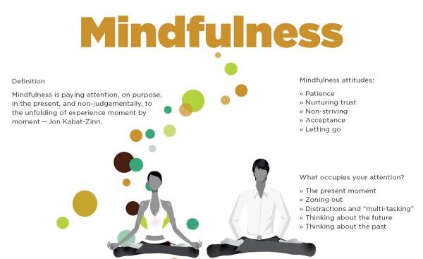 Mindfulness Simply Buddhism Study