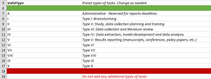 Types of tasks