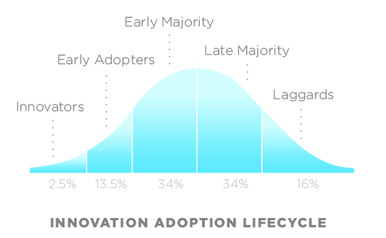 adoption innovation curve