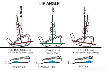 Why Club Fitting is So Important and Common Questions