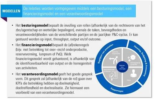 Haags verantwoordingsmodel en andere modellen van KPMG ism Moerwijk Coöperatie PEP Den Haag