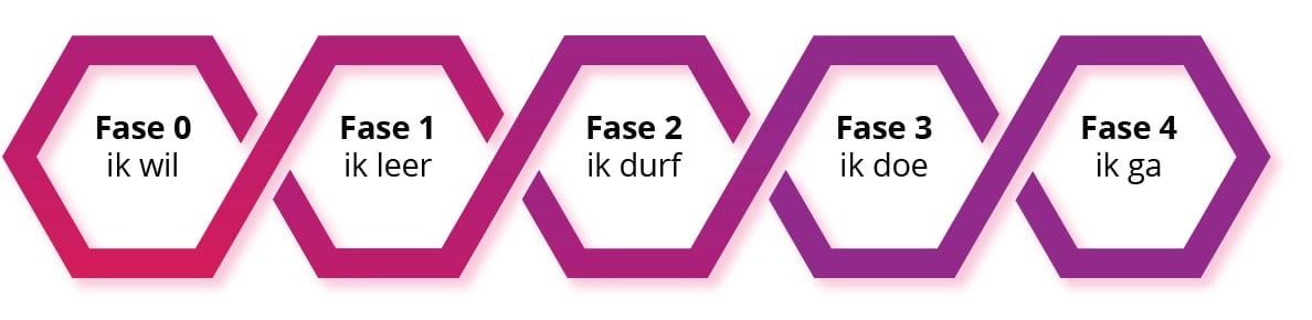 Piëzo Methodiek 5 fases in Moerwijk Mooi Welzijn Moerwijk Coöperatie