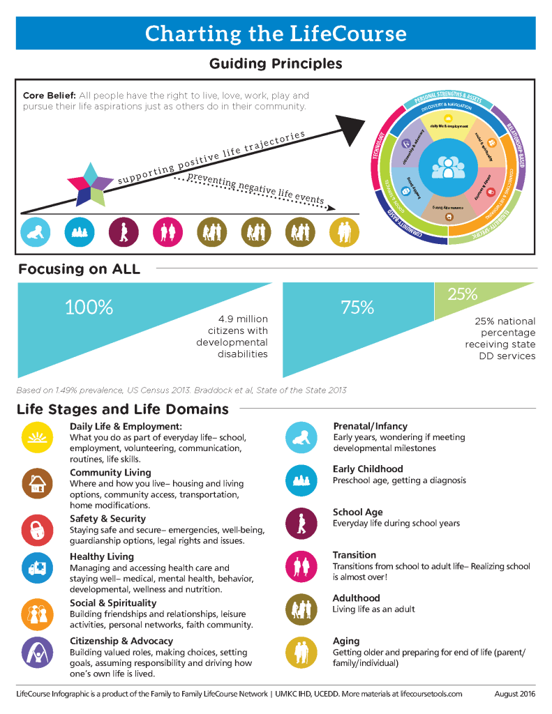 Graphic: Image of front page of LifeCourse Infographic