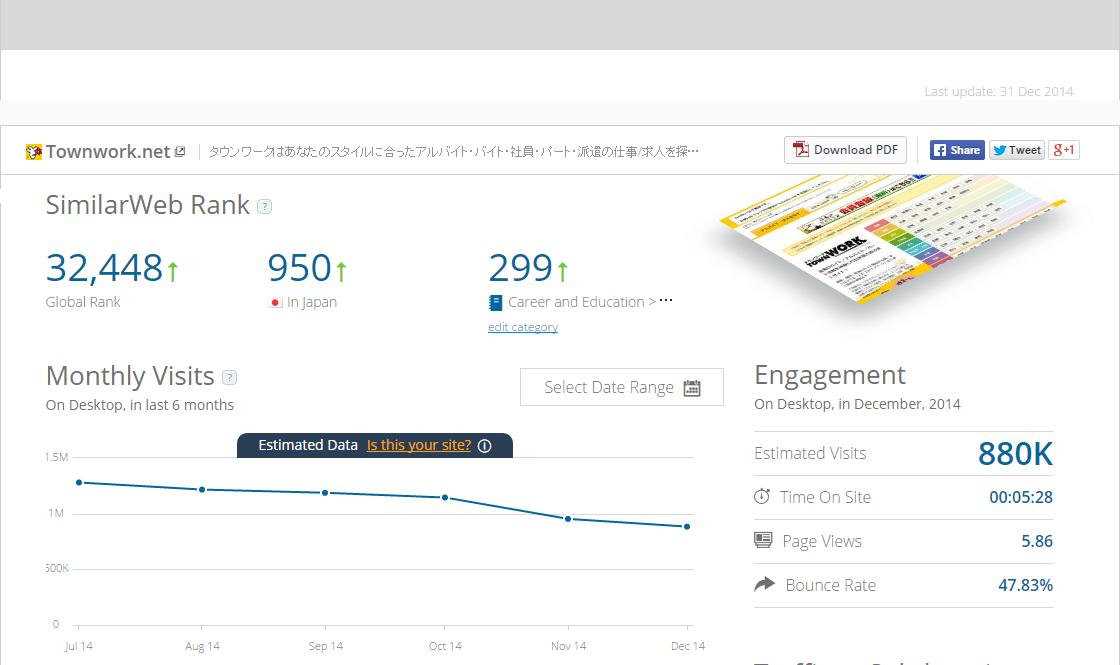SimilarWeb_タウンワーク