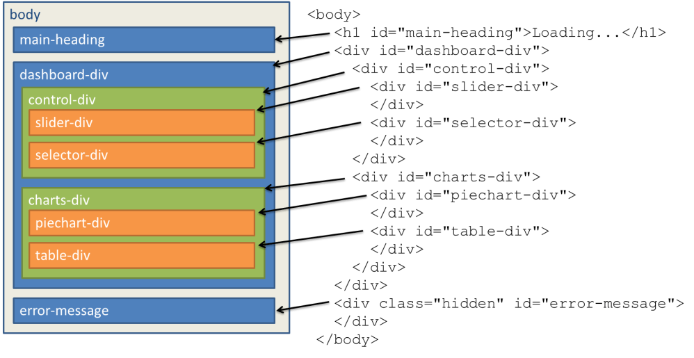 medium resolution of dom design