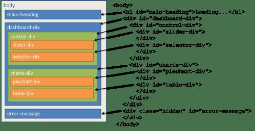 small resolution of dom design