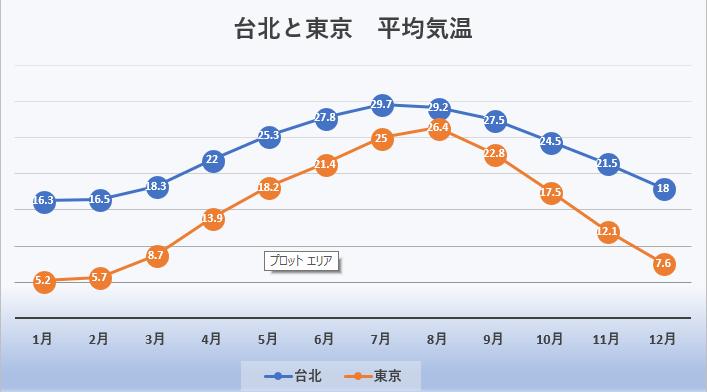 台北 東京 平均気温