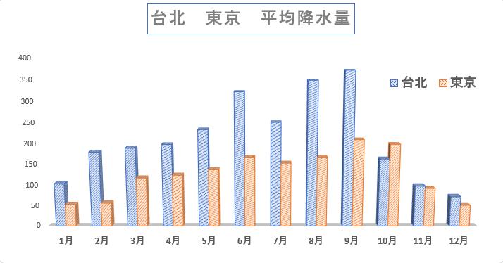 台北 平均降水量