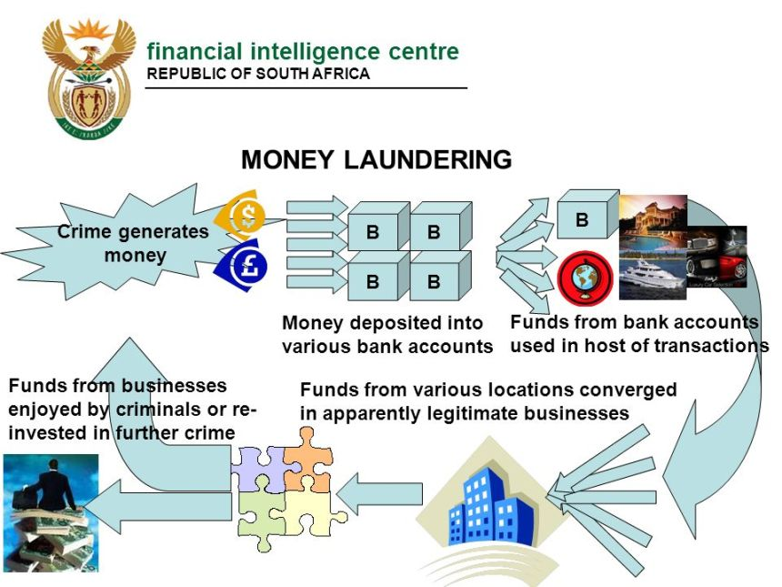 Of money laundering examples What Are