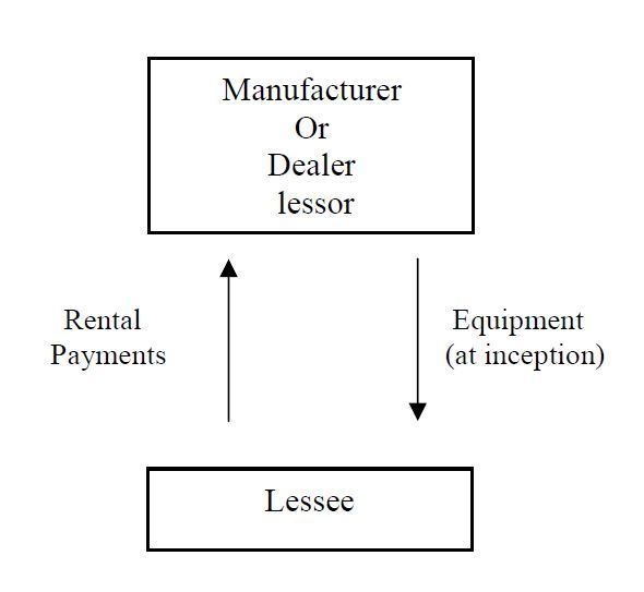 lease_sales