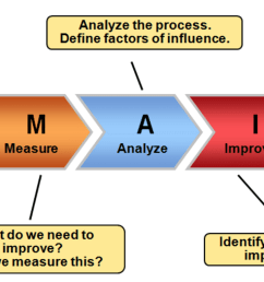 3 1 define customer goals to understand problem top [ 1860 x 766 Pixel ]