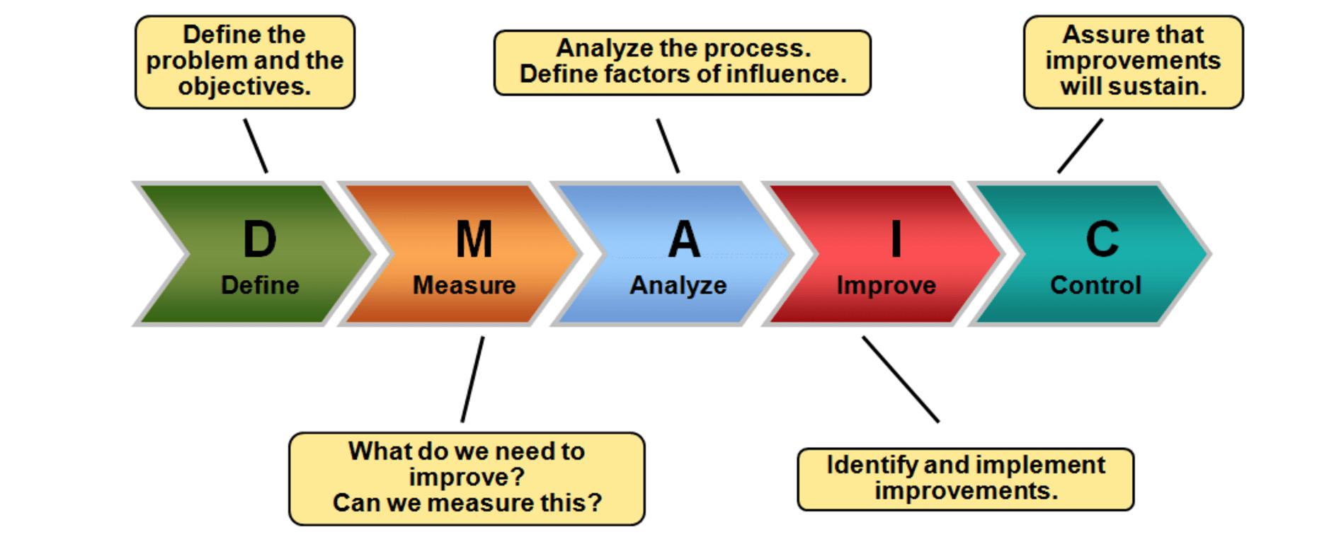 hight resolution of 3 1 define customer goals to understand problem top