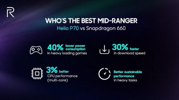 Realme 3 Performance