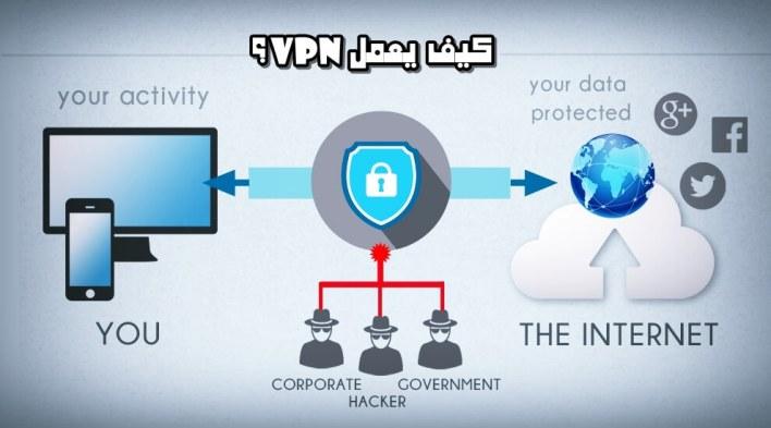 ما هو برنامج Express VPN وكيف يعمل ؟