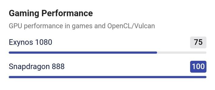 Qualcomm888 vs exynos1080 5