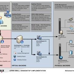 Citrix Architecture Diagram Audio Wiring For 2004 Silverado Xendesktop 6 Free Engine