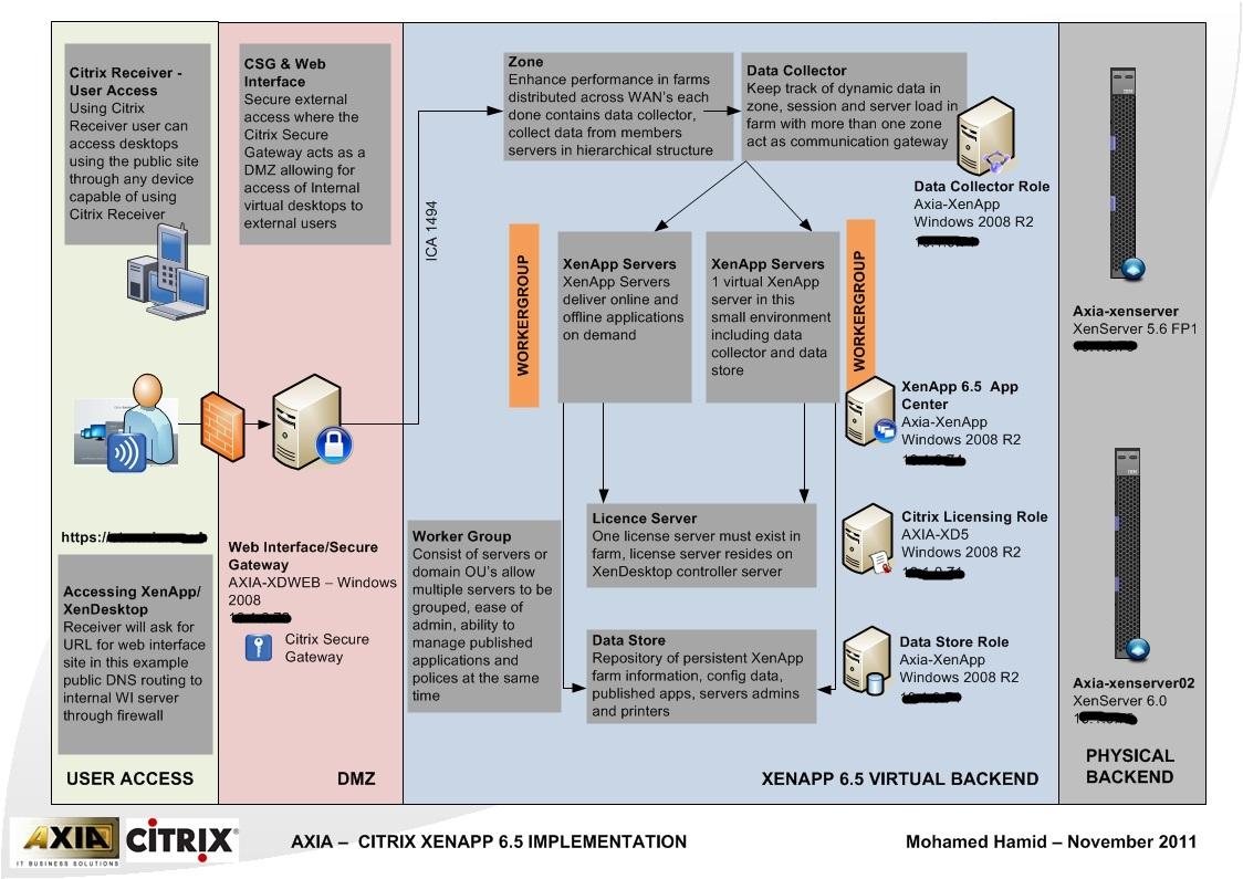 citrix architecture diagram 5 pin trailer connector server weblogic elsavadorla