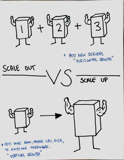 SQL Server Scale Up vs Scale Out