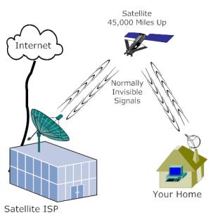 How Satellite Inter Works? | Mohan's Blog