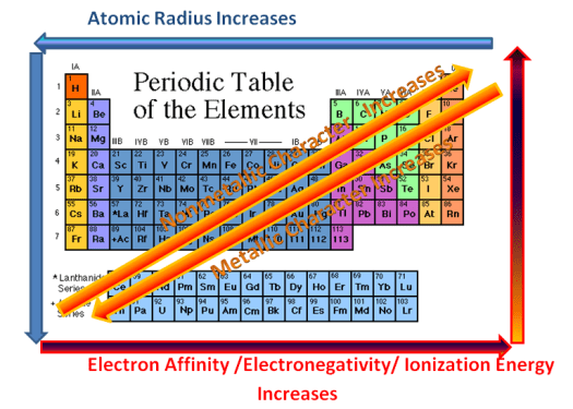 Periodic table with atomic radius electronegativity ionization vocabulary periodic trend ionization energy atomic radius electronegativity urtaz Images