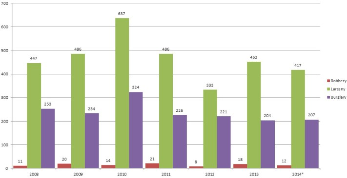 Reported crimes in Amsterdam, NY