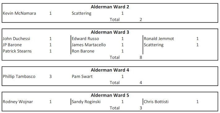 November 2017 write-in votes for city council, from Montgomery County Board of Elections official results